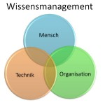 Enterprise 2.0 und Wissensmanagement
