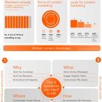 Warum sollen B2B Unternehmen bloggen?