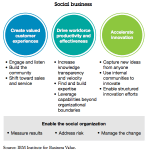 IBM Studie zu Social Business