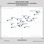 Social Business Vendor Benchmark (Experton)