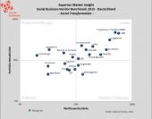 Social Business Vendor Benchmark (Experton)