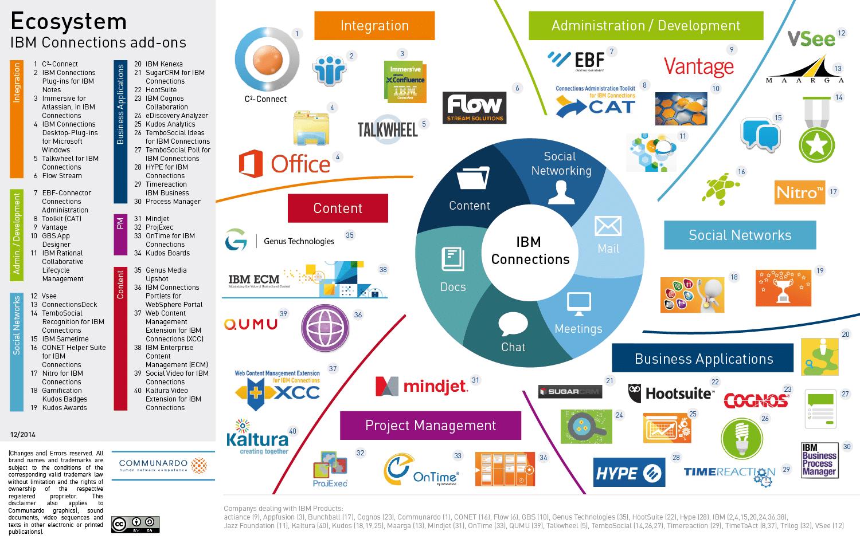 Das IBM Connections Ökosystem im Überblick von Communardo
