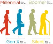 """Läßt sich das so einfach zusammenstellen? """"Das erwarten die 4 Generationen vom digitalen Marketing"""""""
